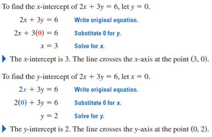 Intercepts Of Linear Functions And Graphs Of Functions